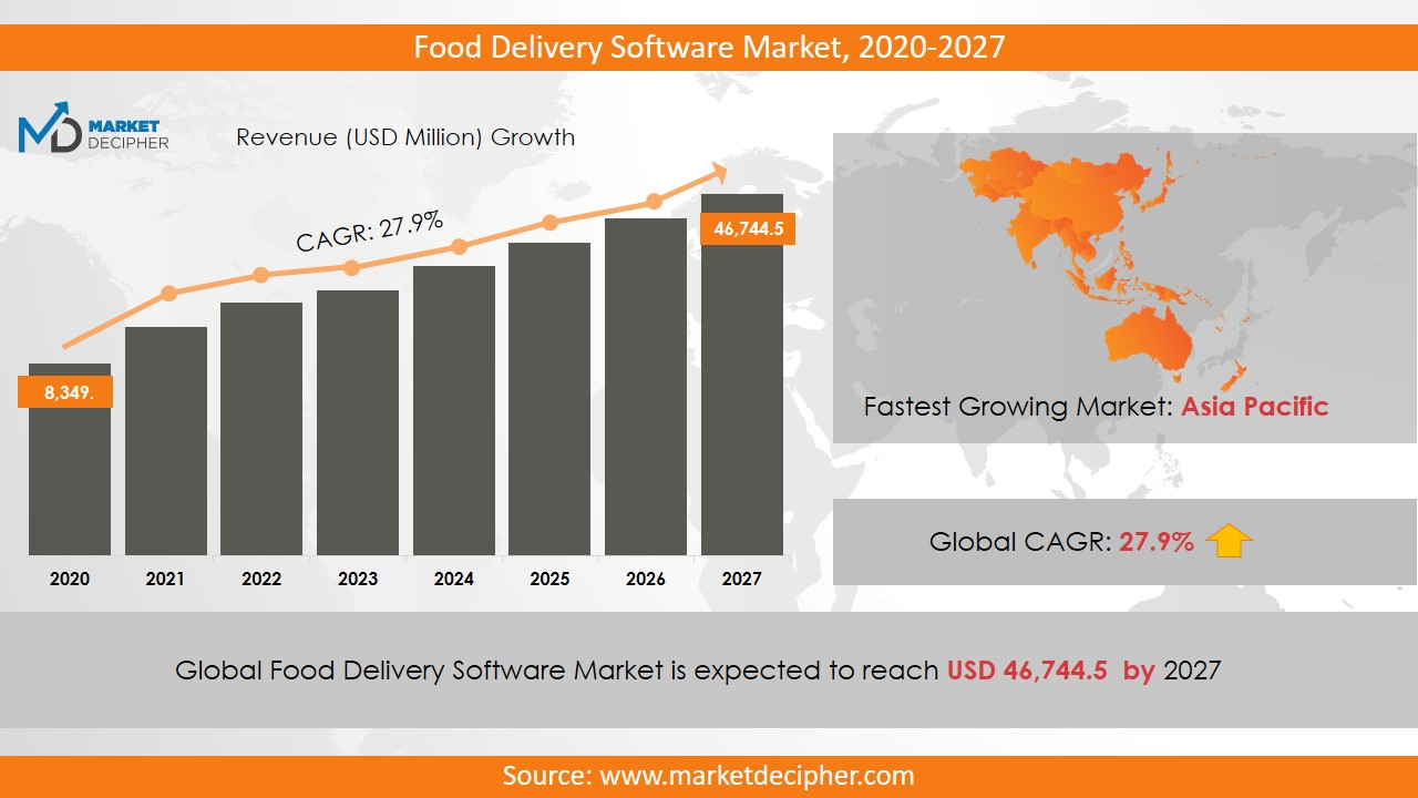 food delivery software market