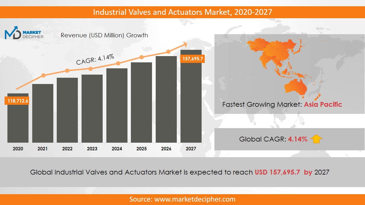 industrial valves and actuators market