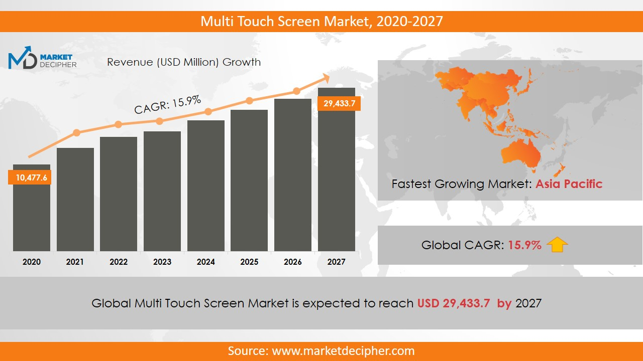 multi touch screen market