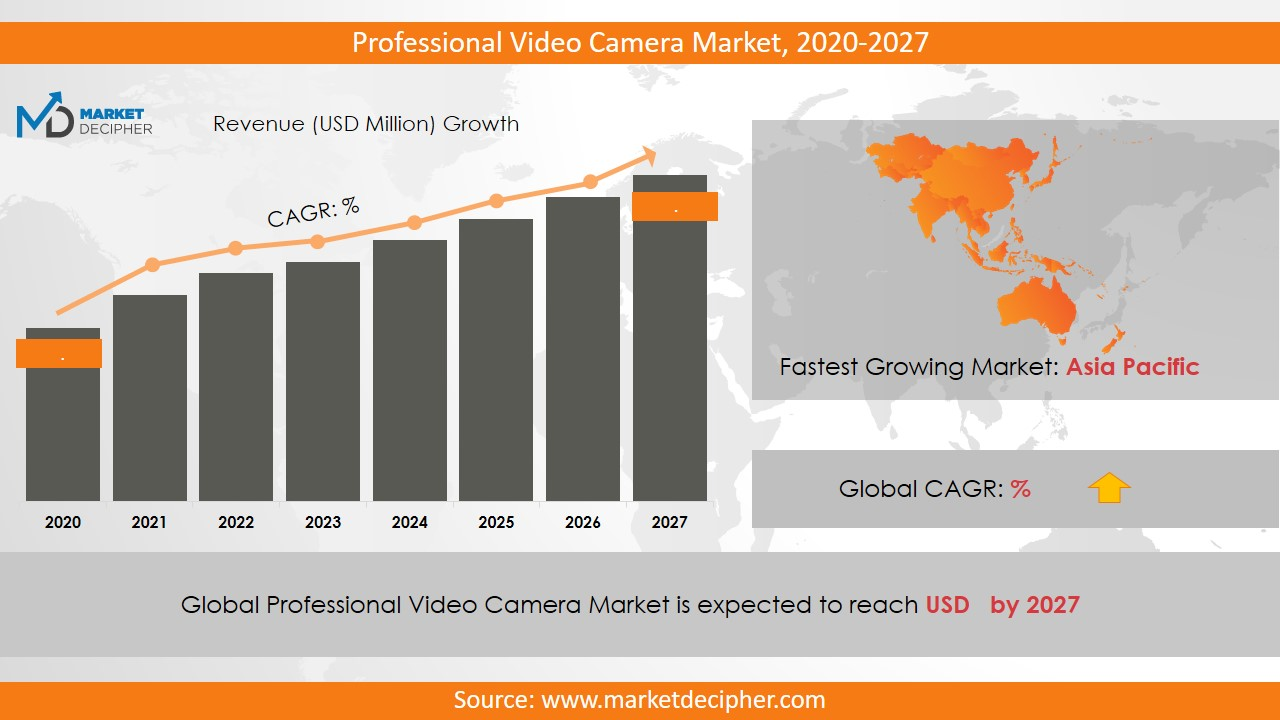 professional video camera market